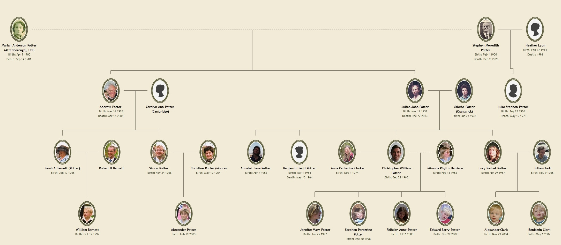 Stephen Potter's Descendants